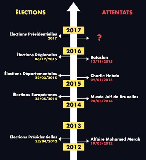 Réflexion sur la corrélation attentat–élection en France