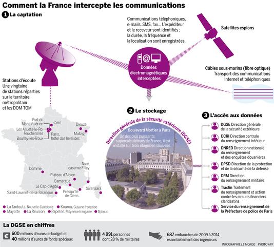 France la totalit de nos communications espionn es par for Direction centrale du renseignement interieur