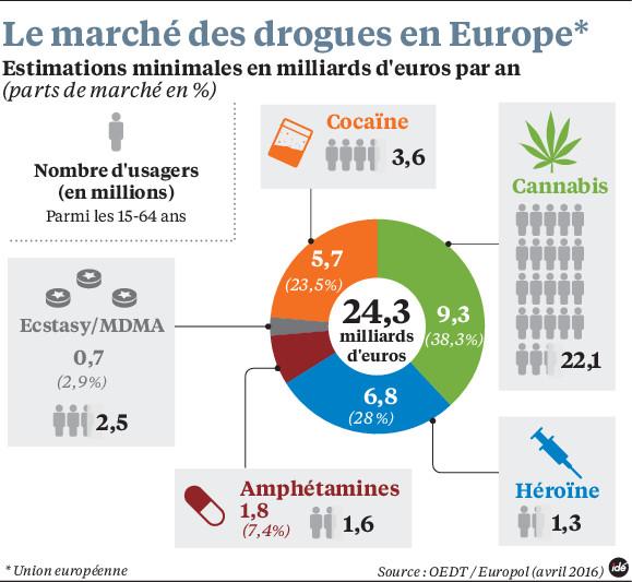 la france est le pays le plus drogu d 39 europe egalite et r conciliation. Black Bedroom Furniture Sets. Home Design Ideas