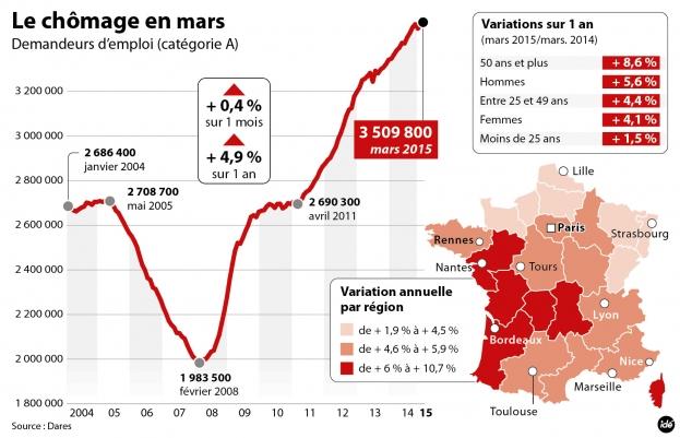 Nouveau Record Du Nombre De Chomeurs En France Egalite Et