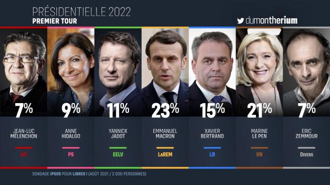 Un sondage place Zemmour entre Marine et Bertrand