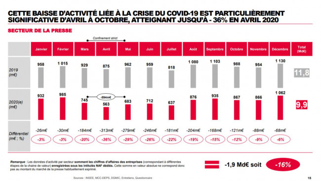 Les grands groupes de presse ont reçu 666 millions d'euros d'aides exceptionnelles en 2020