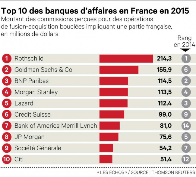 Rothschild Et Goldman Sachs S 233 Clatent En France Egalite